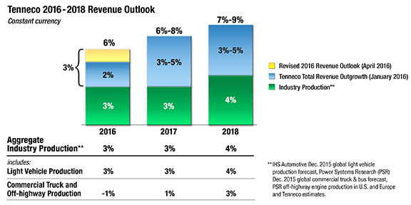 2016_Q1_Revenue_Outlook_Chart