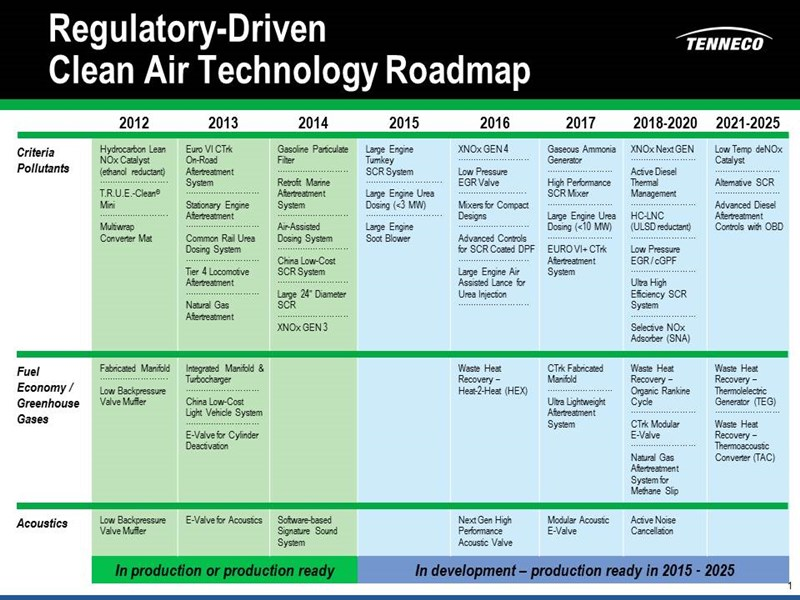 CA_Technology_Roadmap_-_10.2015