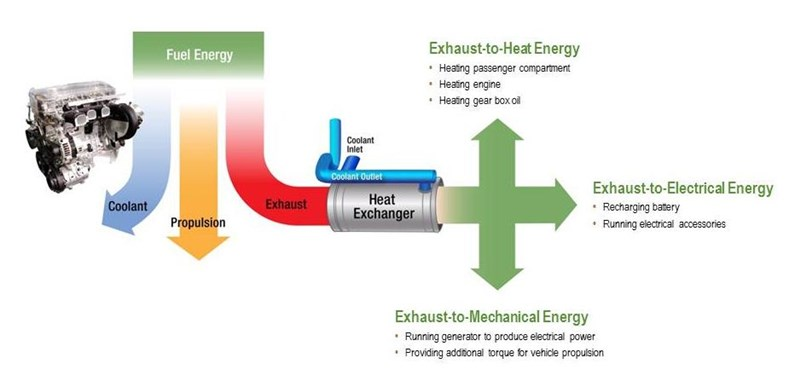 Waste Heat Recovery Tenneco Inc