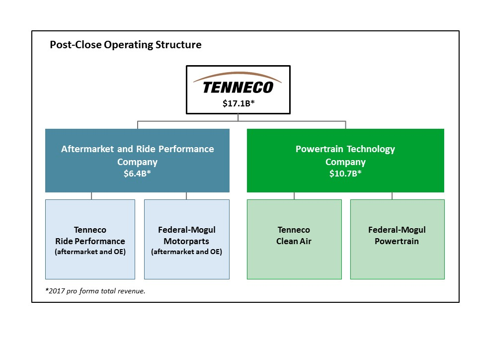 Tenneco To Create Two Independent Public Companies With Acquisition