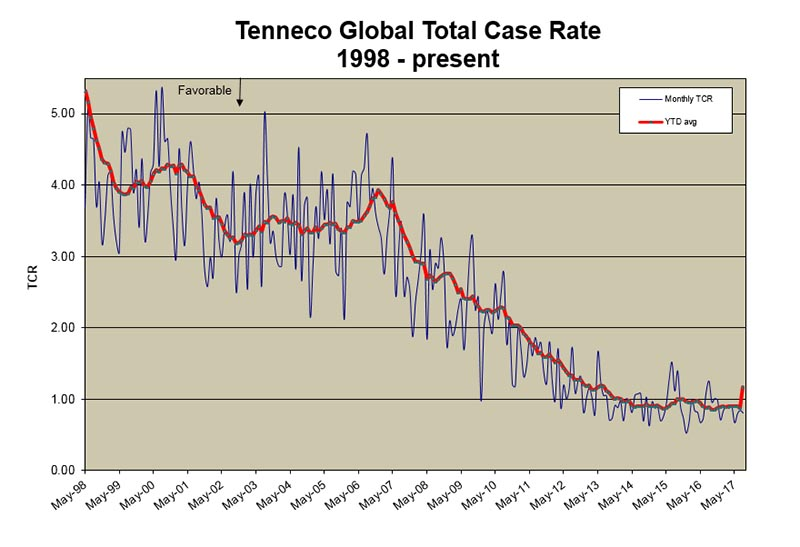 Tenneco_Global_TCR_1998-2017